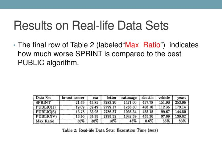 Results on Real-life Data Sets