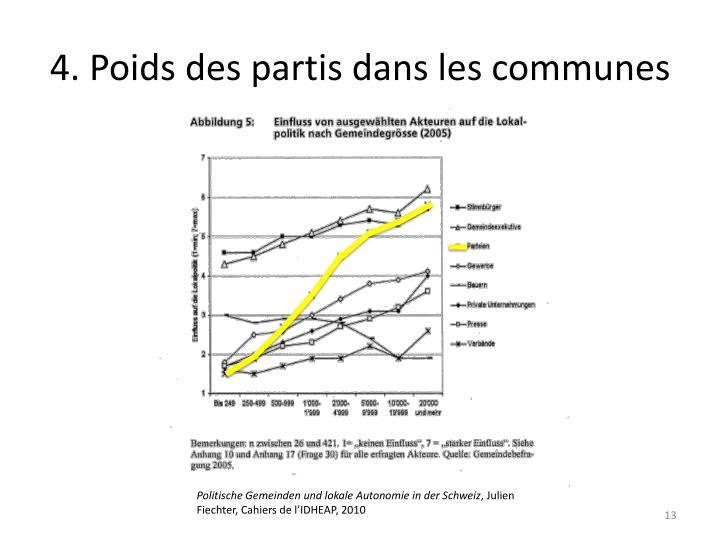 4. Poids des partis dans les communes
