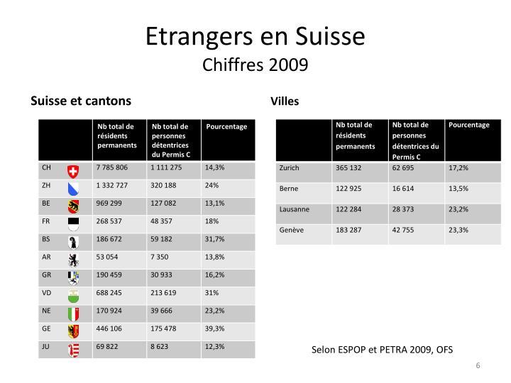 Etrangers en Suisse