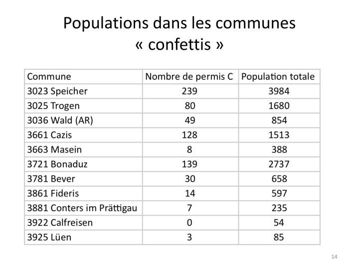 Populations dans les communes «confettis»