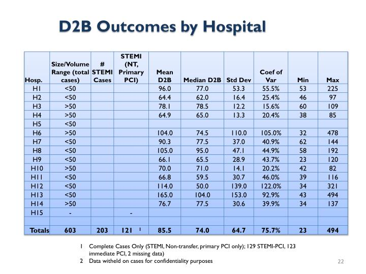D2B Outcomes by Hospital