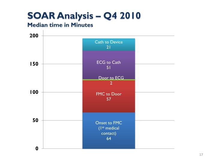 SOAR Analysis – Q4 2010