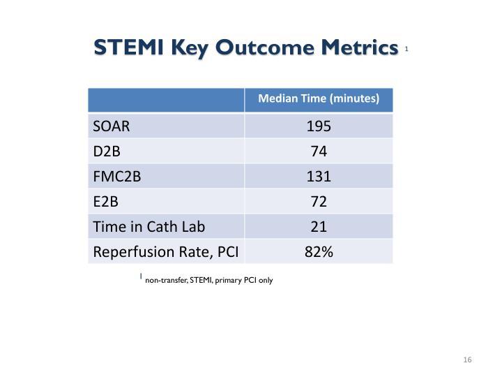 STEMI Key Outcome Metrics