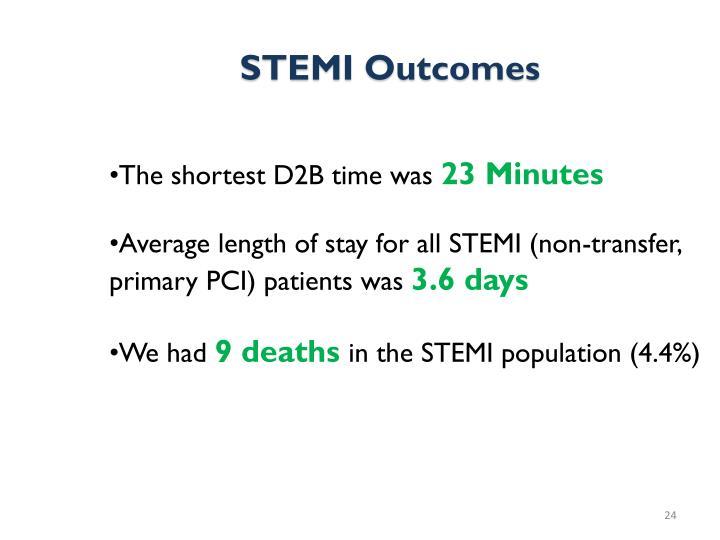 STEMI Outcomes