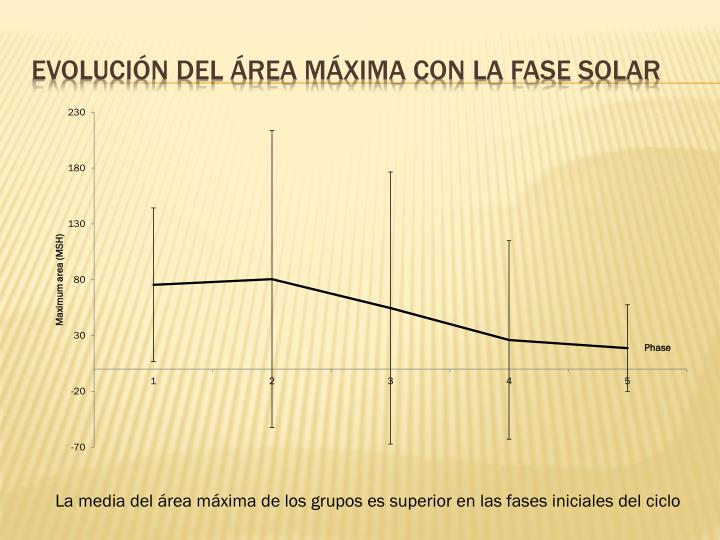 Evolución del área máxima con la fase solar