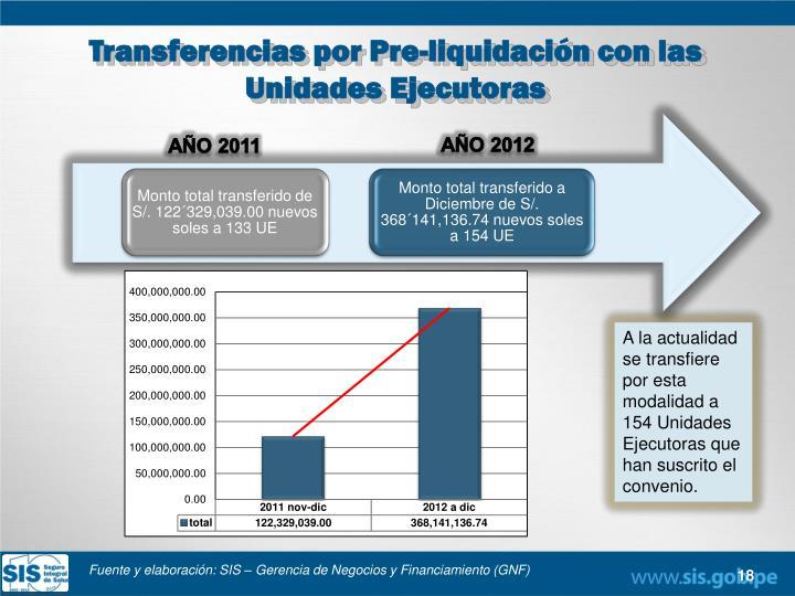Transferencias por Pre-liquidación con las Unidades
