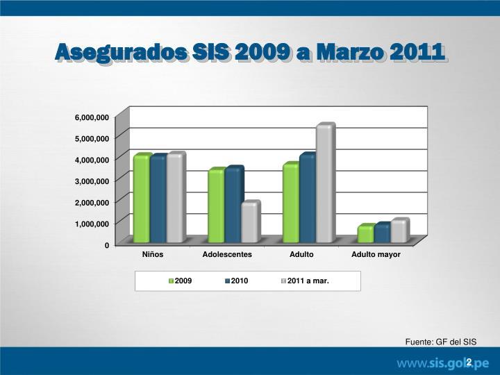 Asegurados SIS 2009 a Marzo 2011