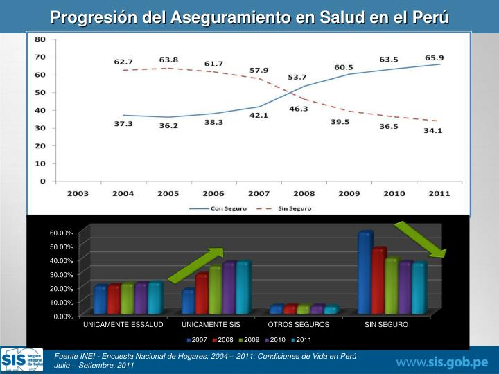 Progresión del Aseguramiento en Salud en el Perú
