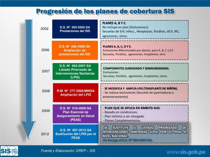 Progresión de los planes de cobertura SIS