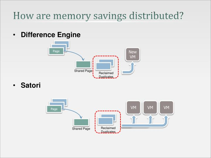 How are memory savings distributed?