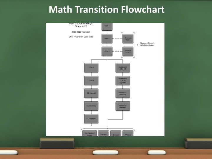 Math Transition Flowchart