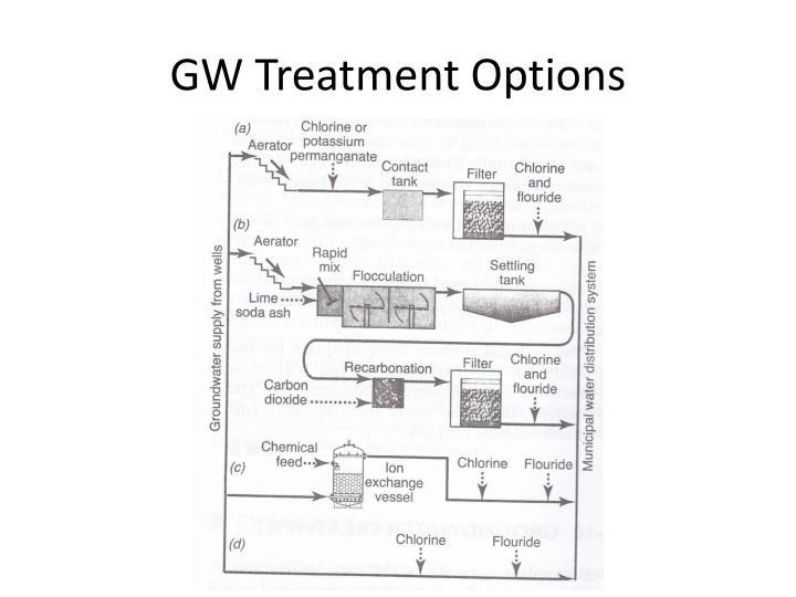 GW Treatment Options