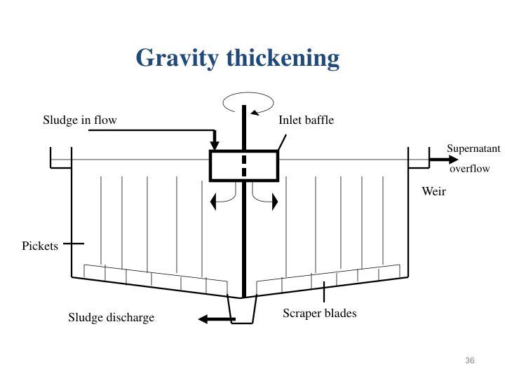 Gravity thickening