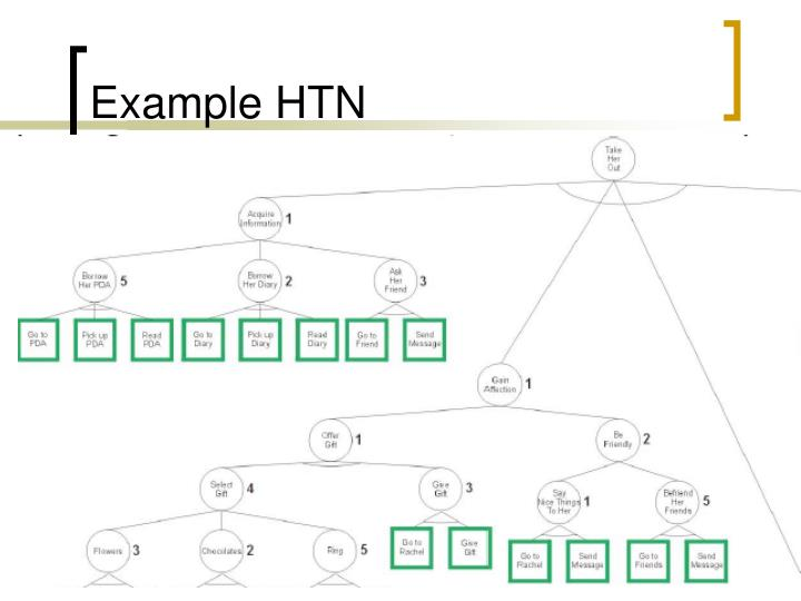 Example HTN