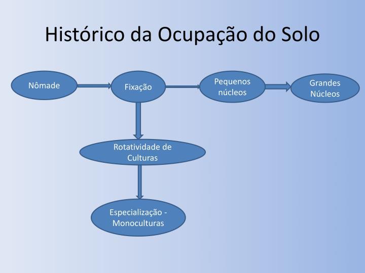 Histórico da Ocupação do Solo