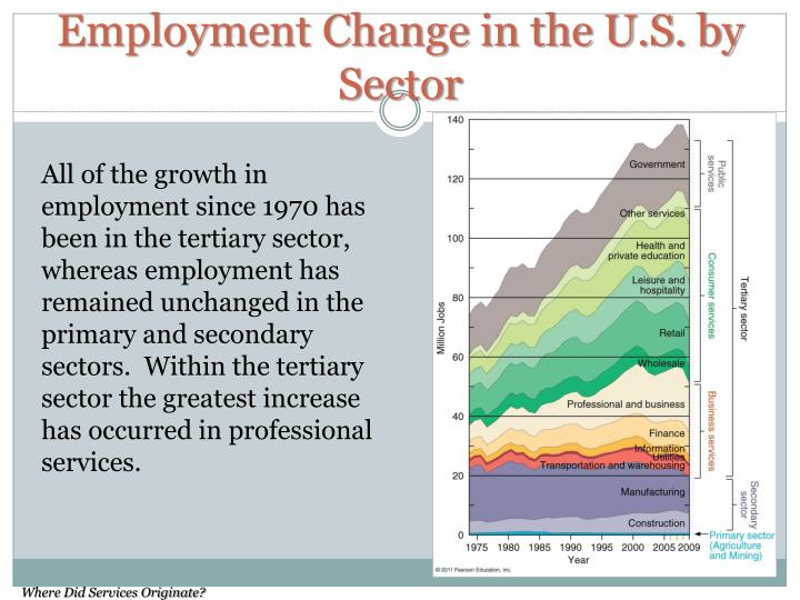 Employment Change in the U.S. by Sector