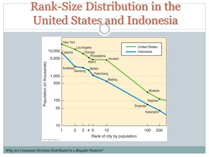 Rank-Size Distribution in the