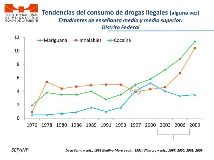 Tendencias del consumo de drogas ilegales