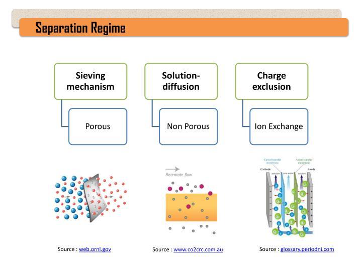 Separation Regime