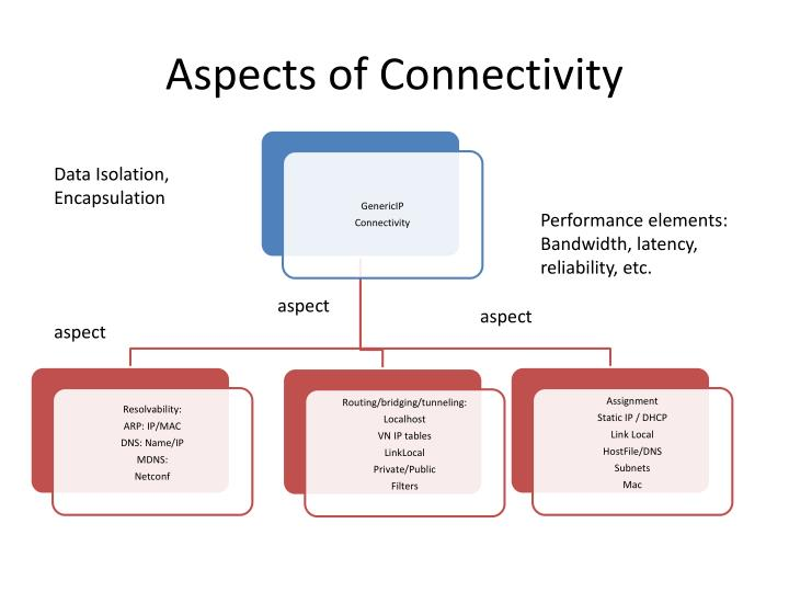 Aspects of Connectivity