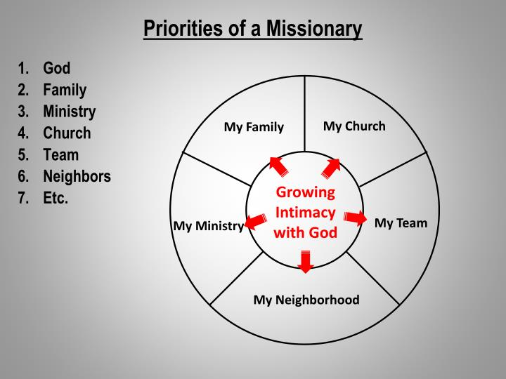 Priorities of a Missionary