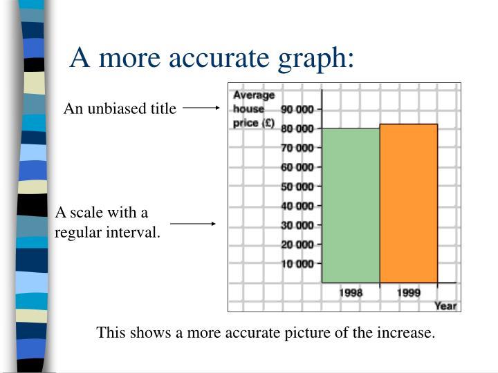 A more accurate graph: