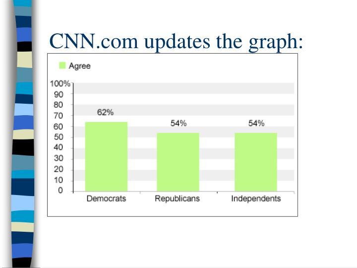 CNN.com updates the graph: