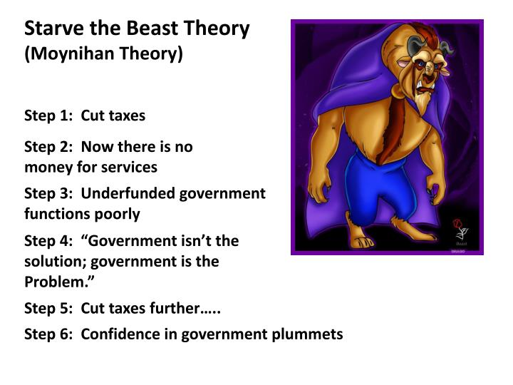Starve the Beast Theory