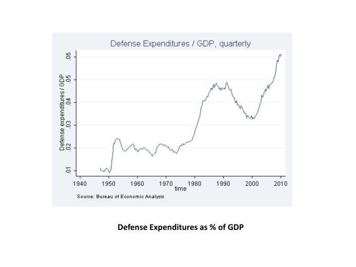 Defense Expenditures as % of GDP