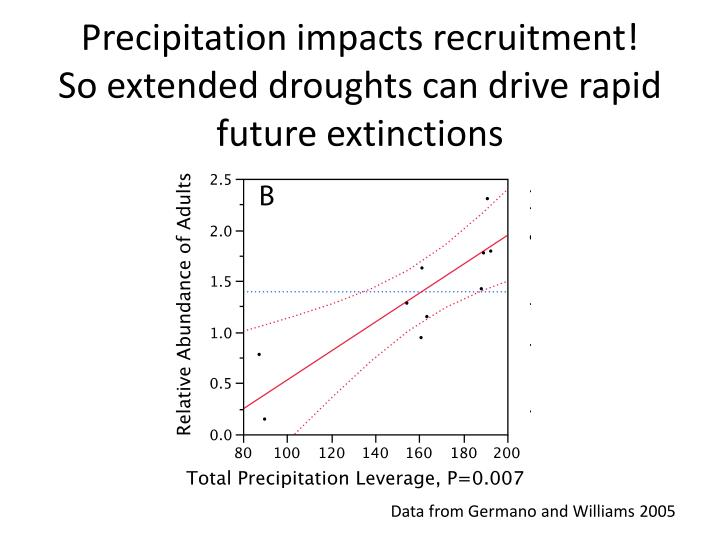 Precipitation impacts recruitment!