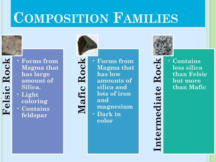 Composition Families