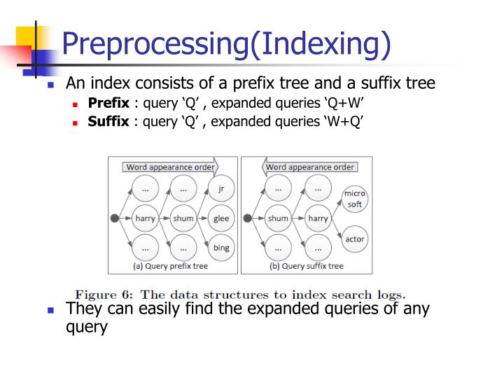 Preprocessing(Indexing)