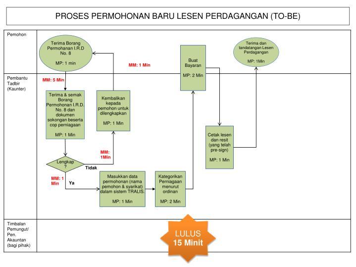 PROSES PERMOHONAN BARU LESEN PERDAGANGAN (TO-BE)