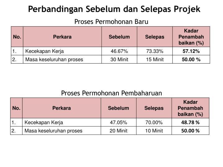 Perbandingan Sebelum dan Selepas Projek