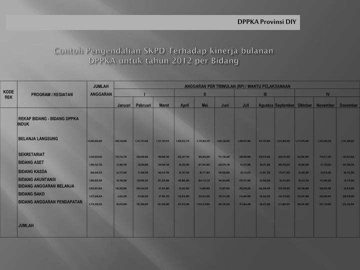 Contoh Pengendalian SKPD Terhadap kinerja bulanan
