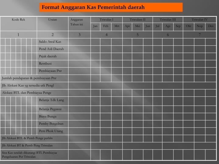 Format Anggaran Kas Pemerintah daerah