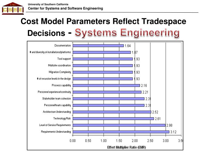 Cost Model Parameters Reflect