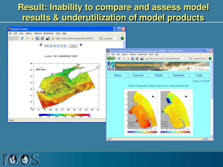 Result: Inability to compare and assess model results & underutilization of model products