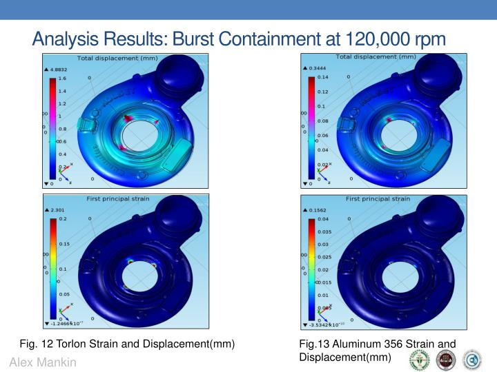 Analysis Results: Burst Containment