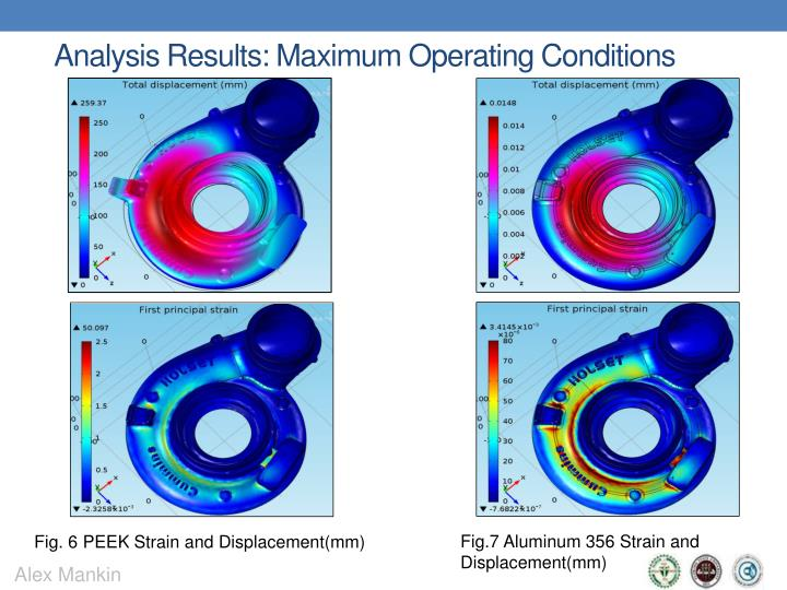 Analysis Results: Maximum Operating Conditions