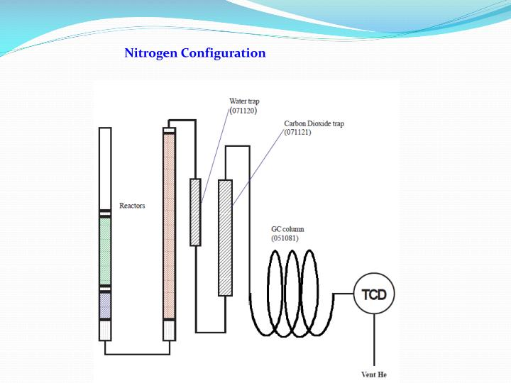 Nitrogen Configuration