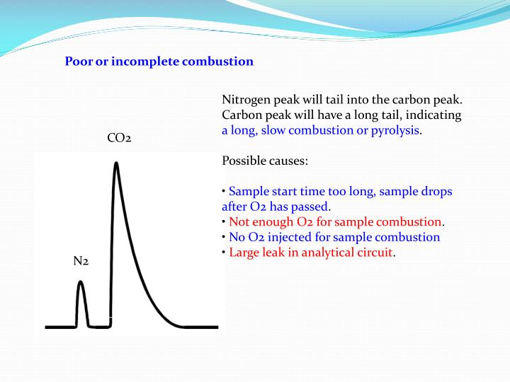 Poor or incomplete combustion
