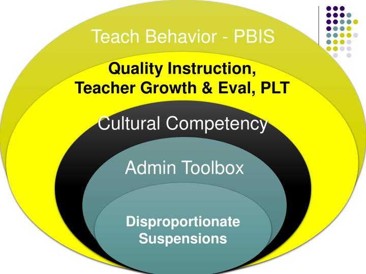 Teach Behavior - PBIS