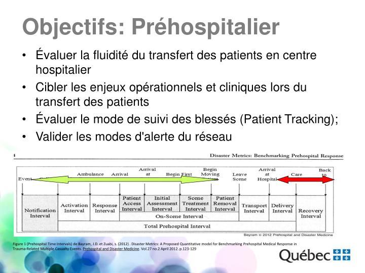 Évaluer la fluidité du transfert des patients en centre hospitalier