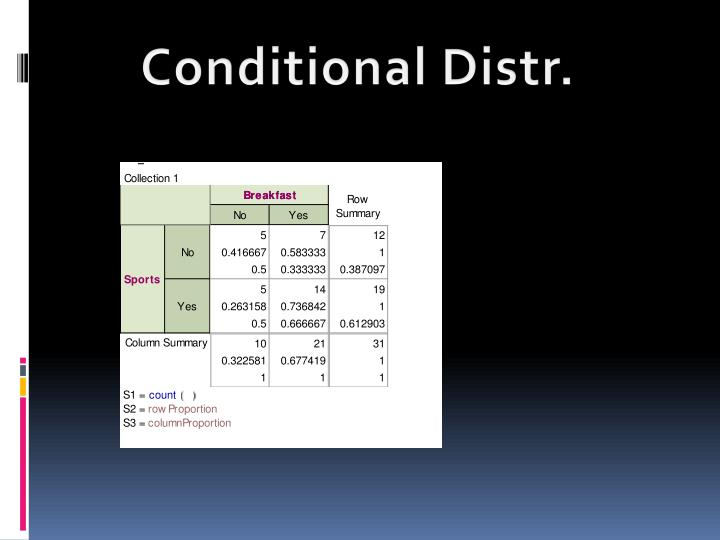 Conditional Distr.