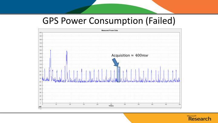 GPS Power Consumption (Failed)