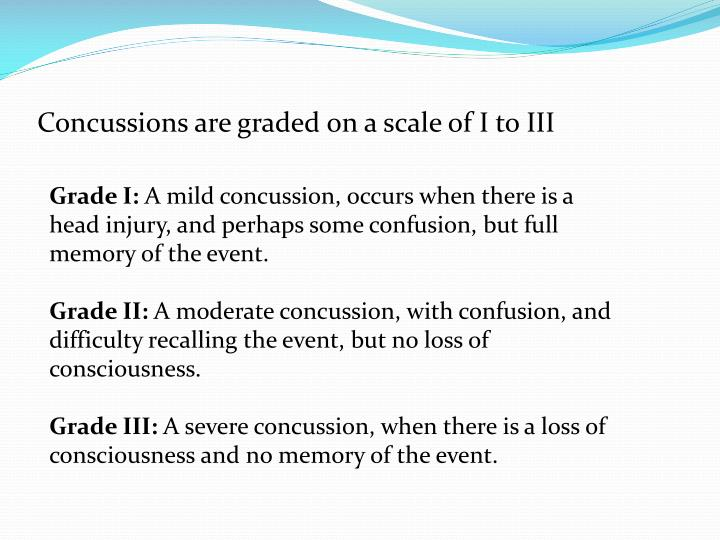 Concussions are graded on a scale of I to III