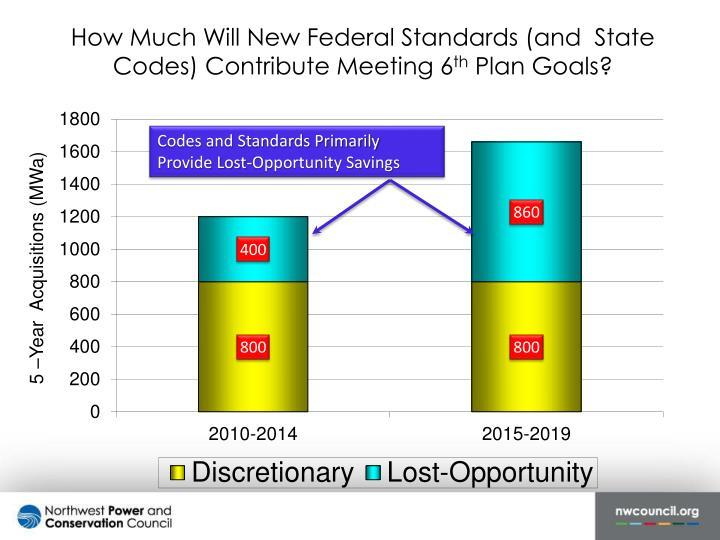 How Much Will New Federal Standards (and  State Codes) Contribute Meeting 6