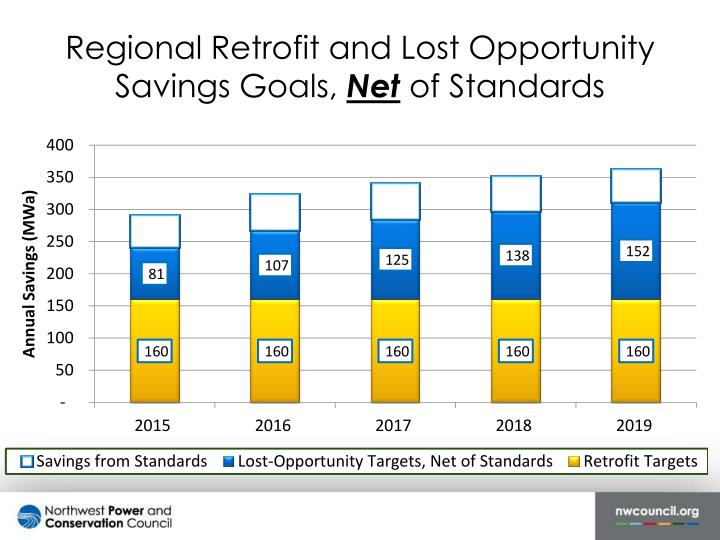 Regional Retrofit and Lost Opportunity Savings Goals,
