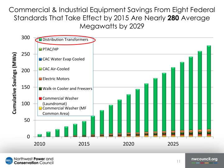 Commercial & Industrial Equipment Savings From Eight Federal Standards That Take Effect by 2015 Are Nearly
